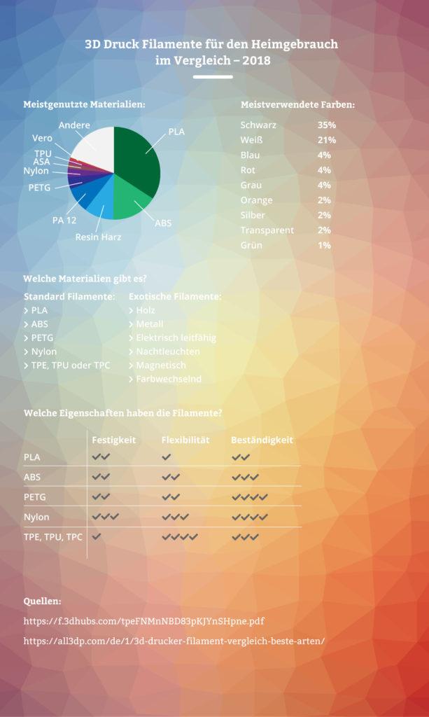 Infografik über 3D Druck Filamente